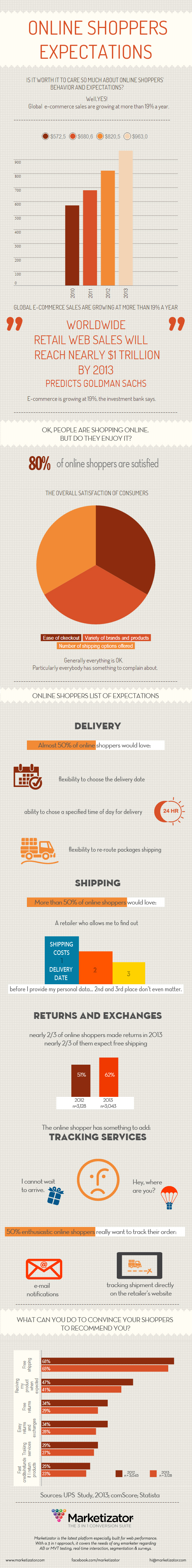 Online shoppers expectations